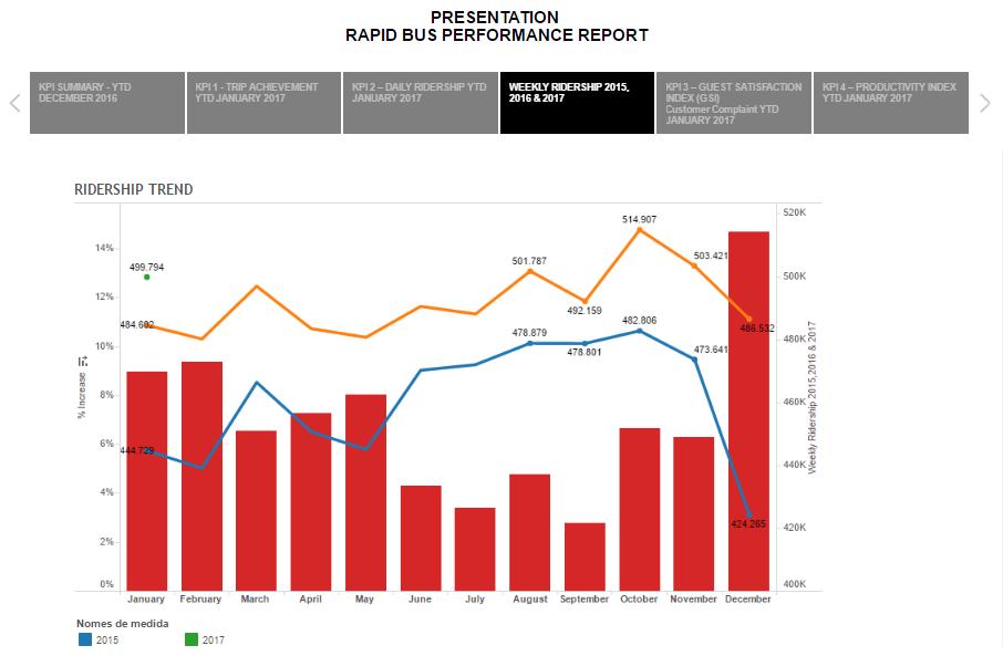Bus Performance KPI Report