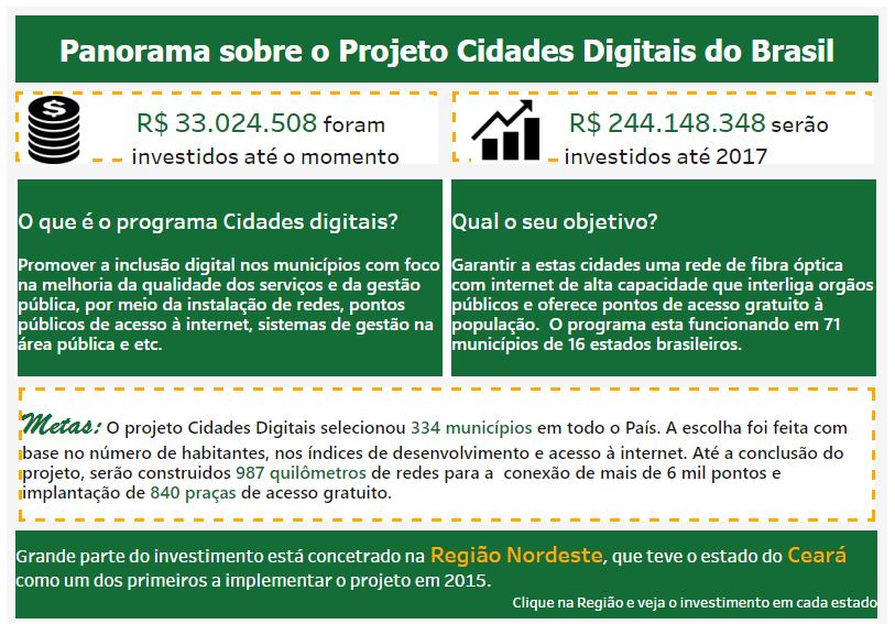 Panorama sobre o projeto Cidades Digitais