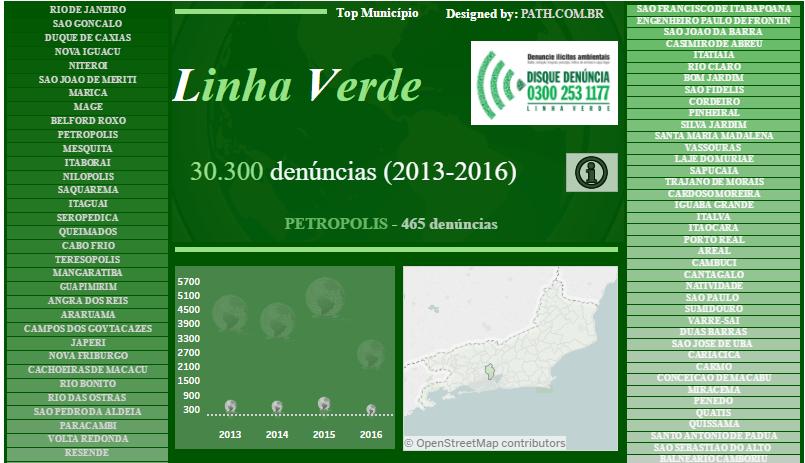 Linha Verde – Crimes Ambientais (2013-2016)