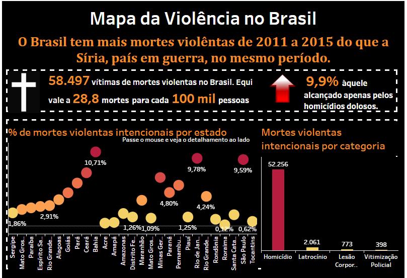 Mapa da Violência no Brasil