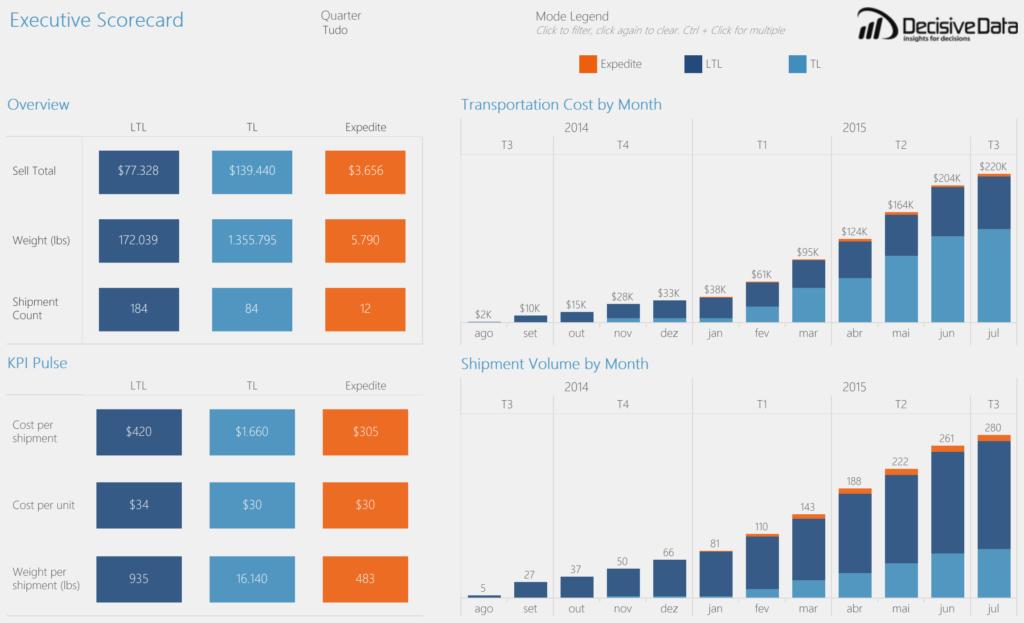 Supply Chain Analytics – Executive Scorecard