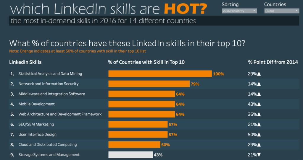 Top Linkdedln Skills em 2016