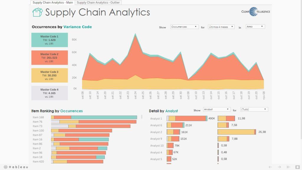 Análise de Supply Chain – Logística