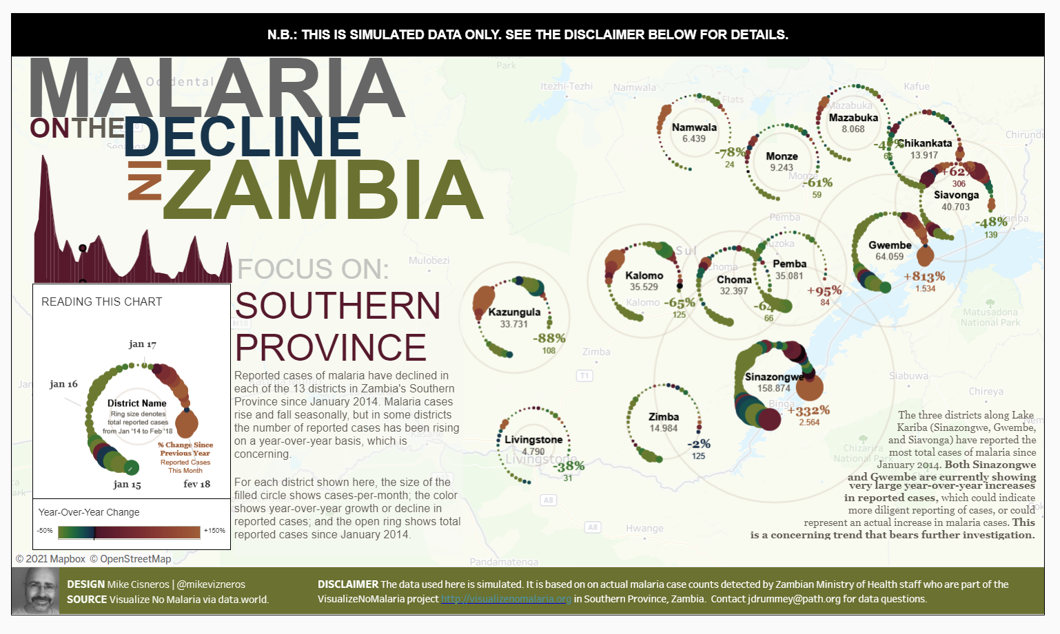 Diminuição da Malária