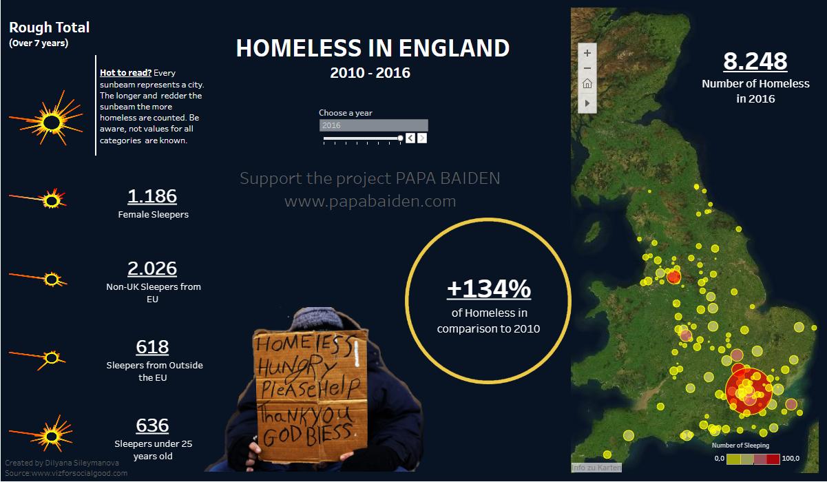 Moradores de rua na Inglaterra