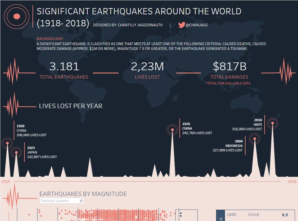 Terremotos mais significantes pelo mundo