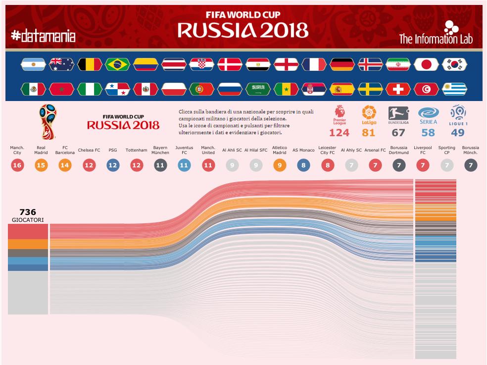 Jogadores na copa do mundo da Russia