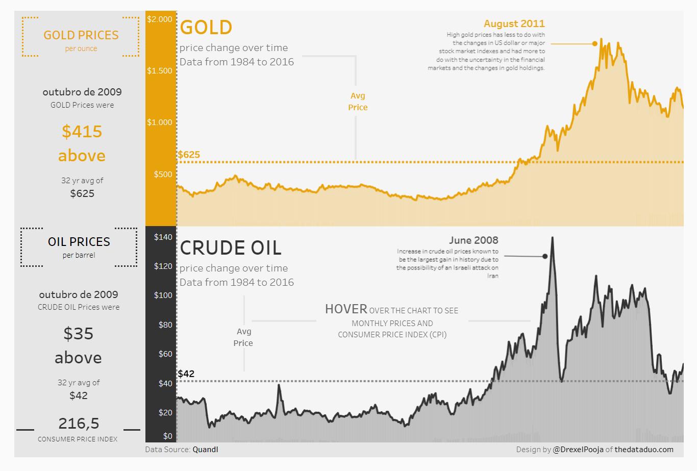 Ouro e petróleo bruto – Mudança de preço (1984 a 2016)