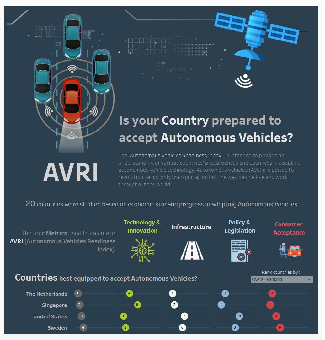 Seu país está preparado para veículos autônomos?