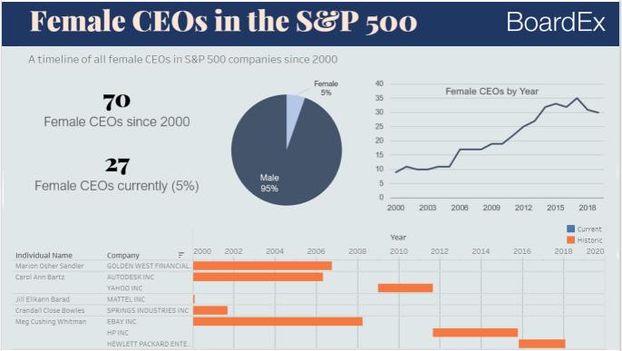 Mulheres CEOs do S&P 500