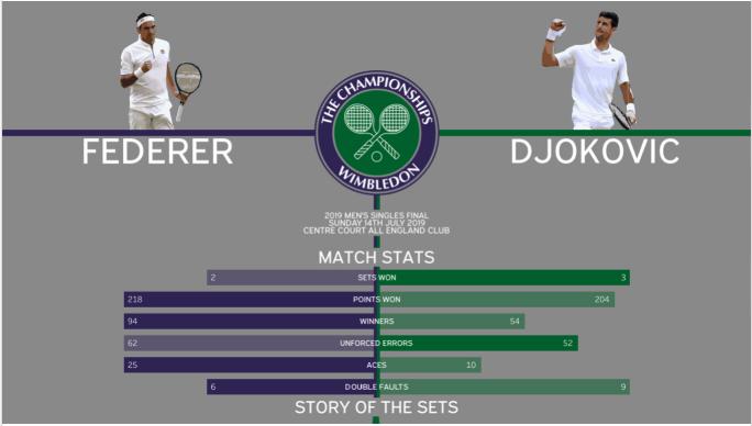 Final Masculina em Wimbledon 2019
