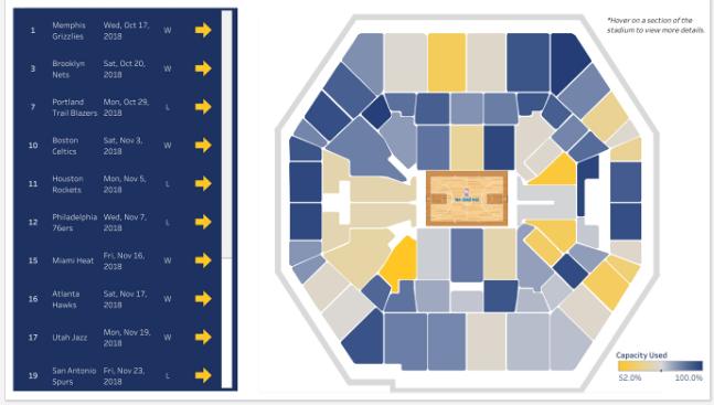 NBA Tickets Sales