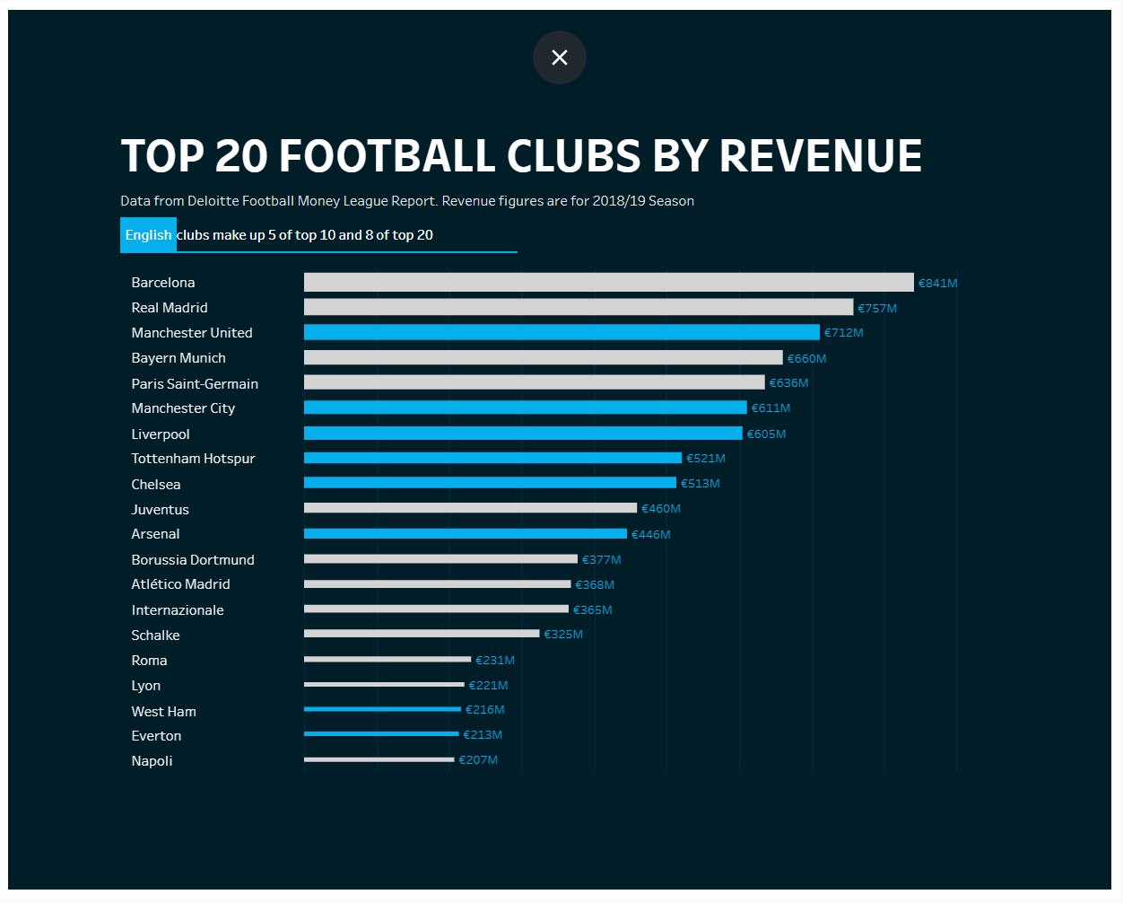 Receita dos clubes de futebol