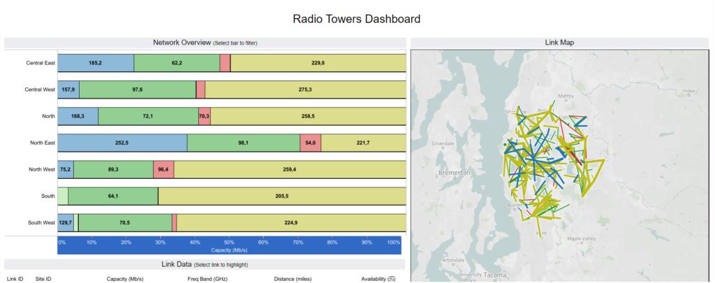 Radio Towers Dashboard