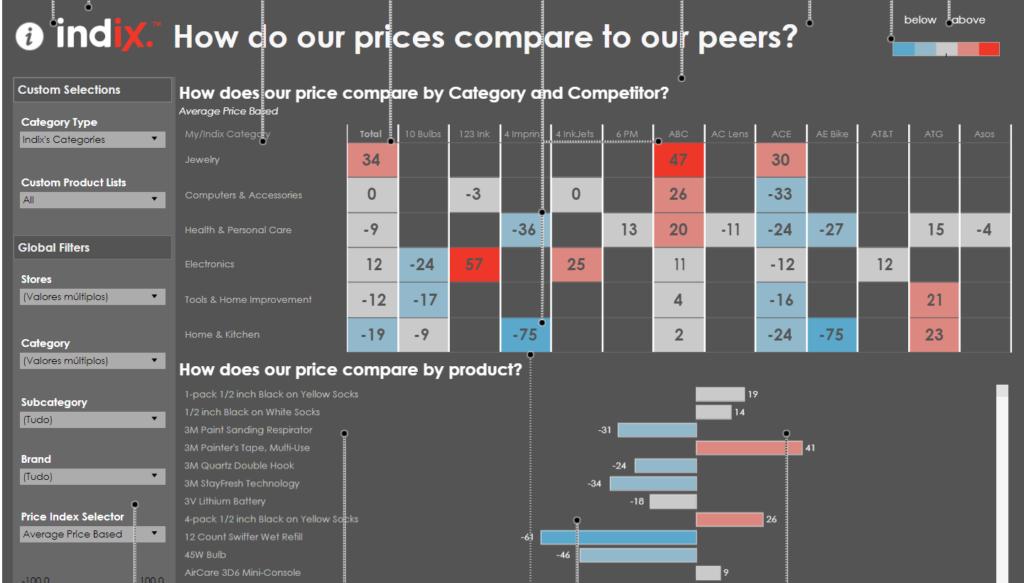 Como nossos preços se comparam à concorrência?
