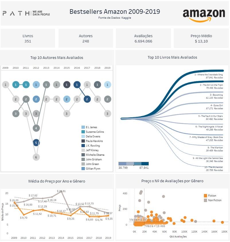 Bestsellers da Amazon 2009-2019