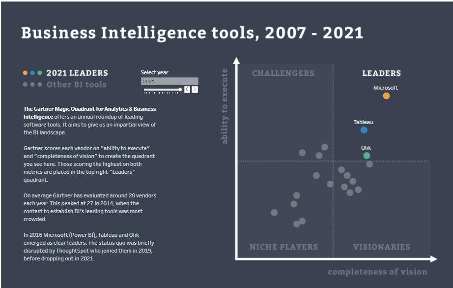 Gartner 2021 – Quadrante Mágico das Ferramentas de BI