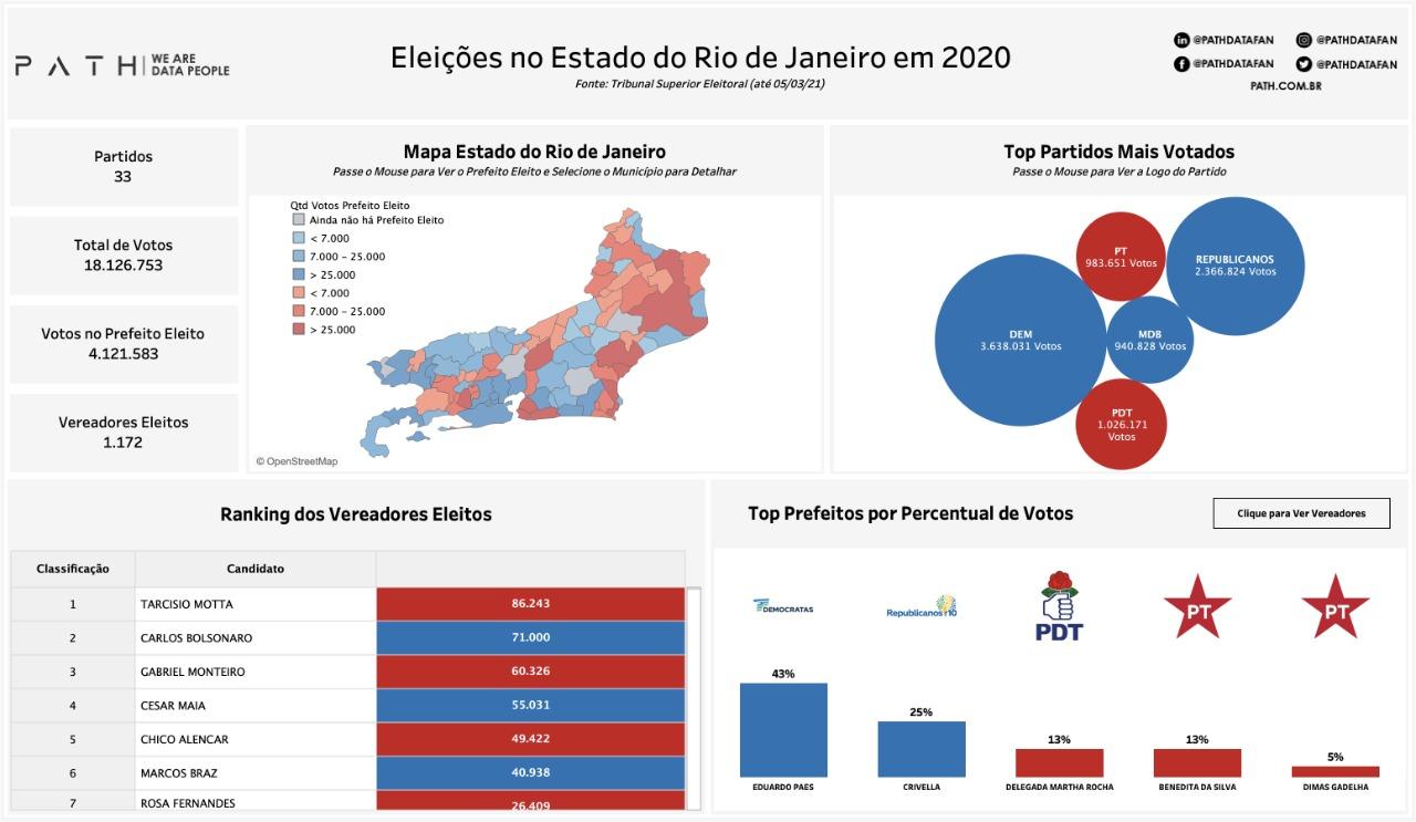 Eleições RJ 2020