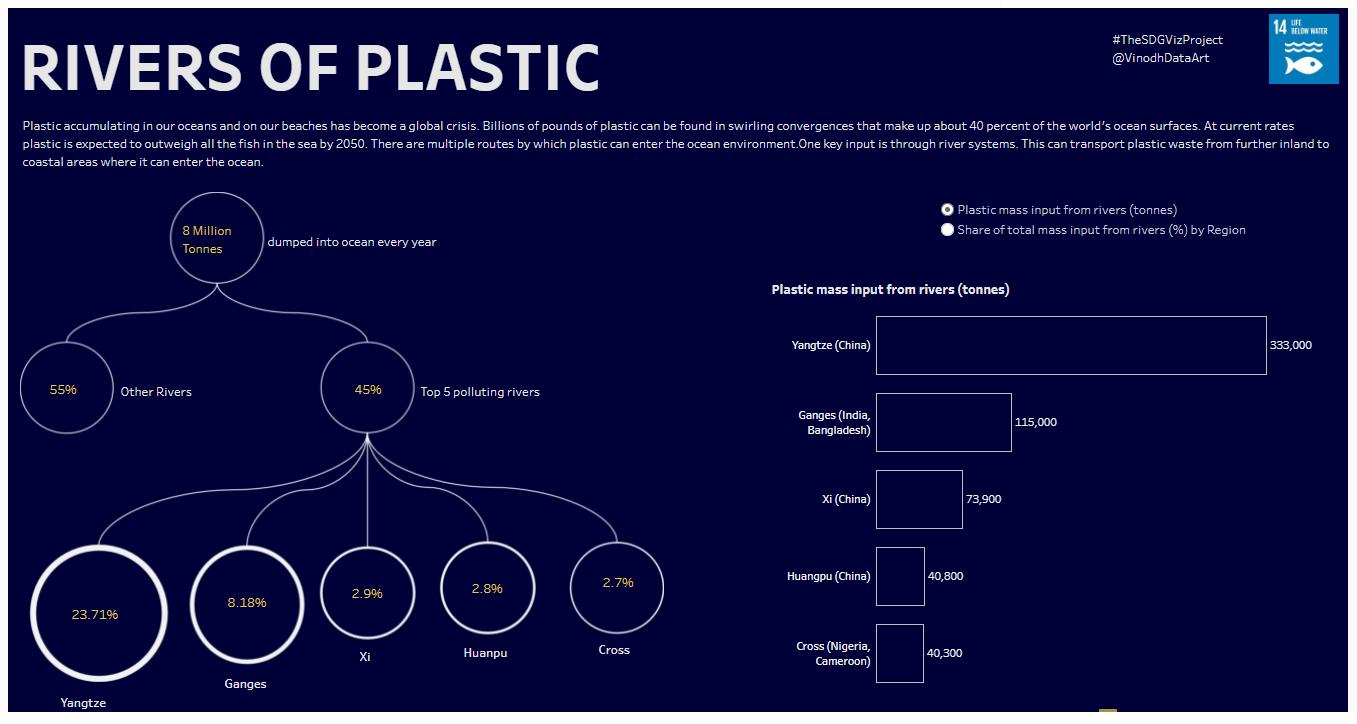 Rios de plástico