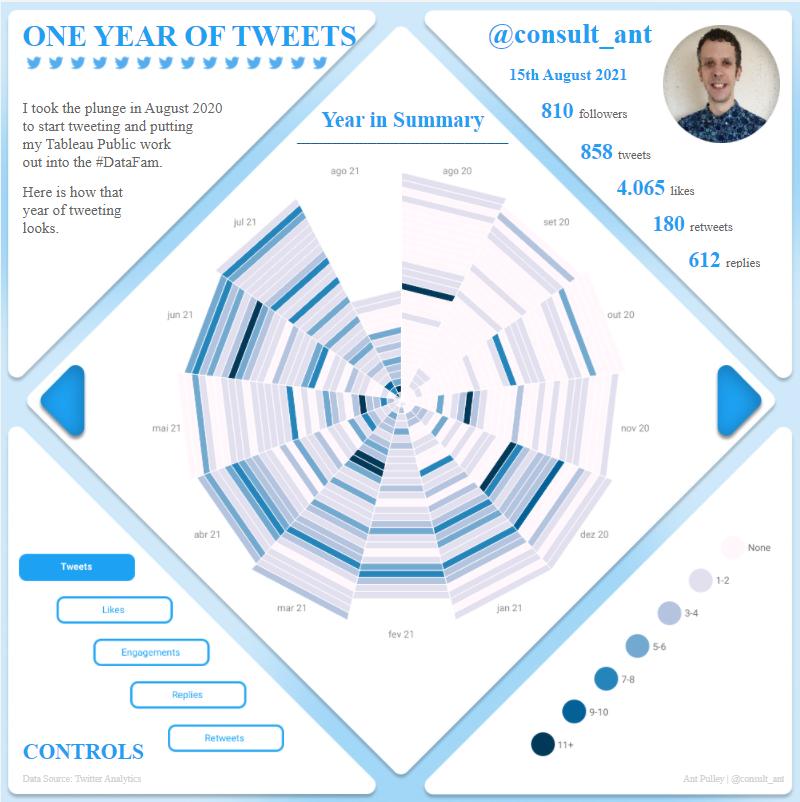 Tweets Social Midia